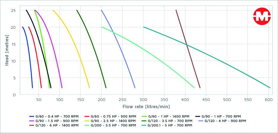 media/image/92/c6/6f/G-Serie_curve.jpg