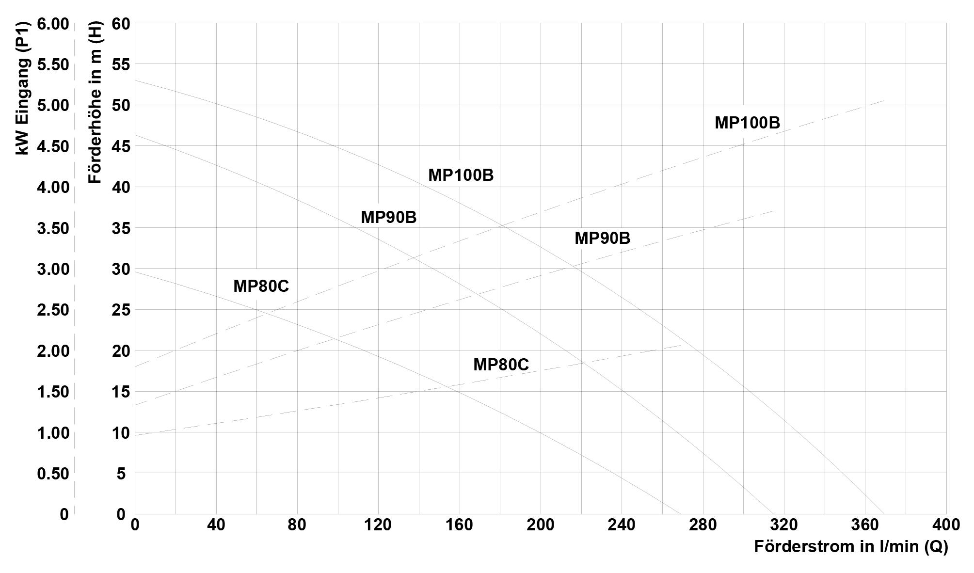 media/image/df/3e/94/MP80-90-100_2018_Rev1_DE.jpg